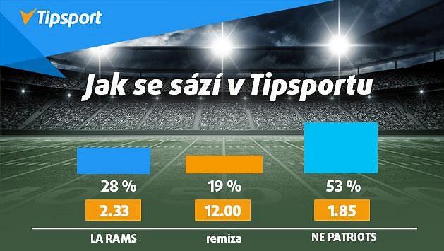 Rams vs Patriots! Vsaďte si u Tipsportu na Super Bowl a získejte 150 Kč zdarma!