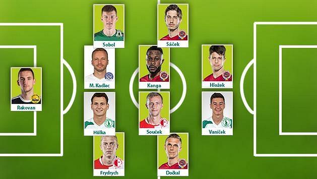 Sestava 24. kola fotbalové Fortuna ligy podle Sport.cz