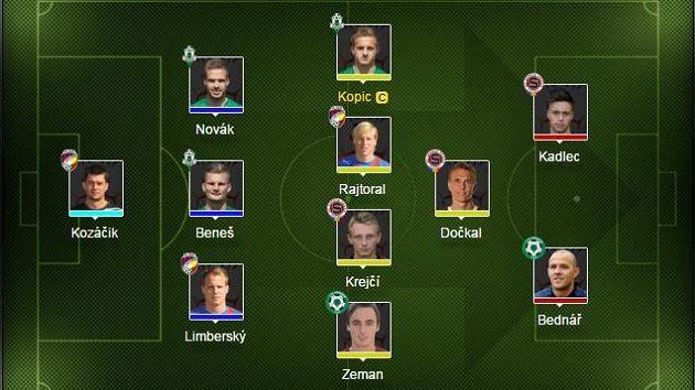 Maximální zastoupení mají fotbalisté Jablonce, Sparty a Plzně.