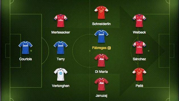 Maximální zastoupení hráčů mají Arsenal a Chelsea.
