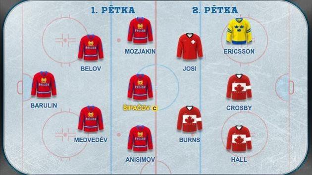 Největší zastoupení mají v našem výběru hokejisté Ruska.