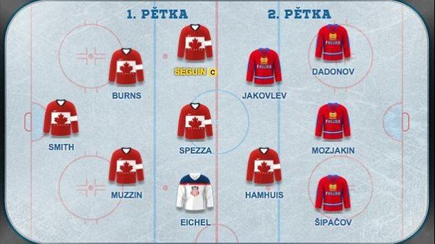 Česká republika bude bojovat o finále s Kanadou.